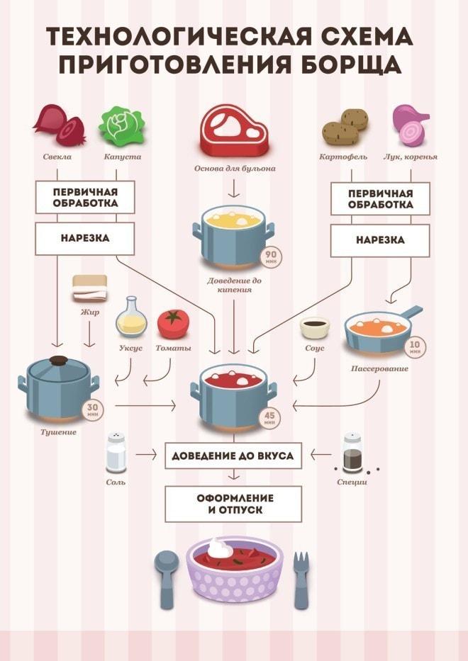Схема приготовления щей из свежей капусты